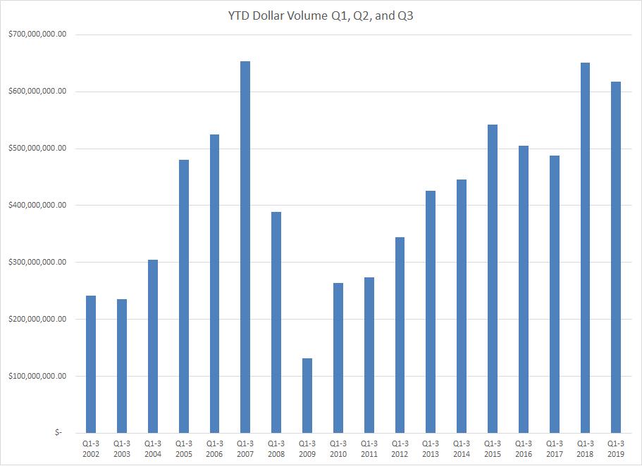 YTD Dollar Volume