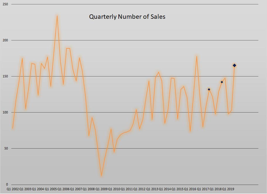 number of sales-1